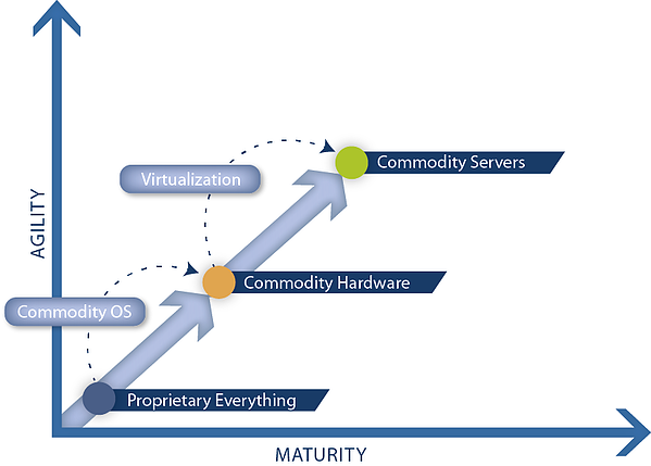 Agility and maturity of IT environments step 2