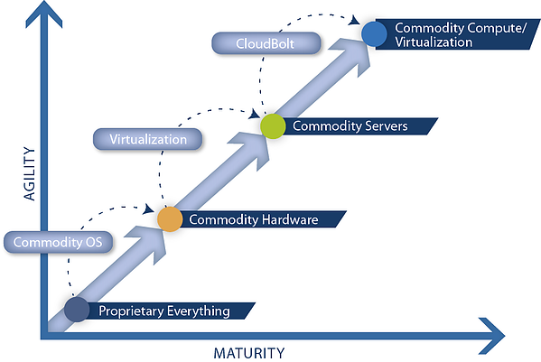 Agility and maturity of IT environments step 3