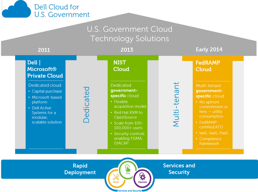 Dell Cloud for US Government uses CloudBolt C2