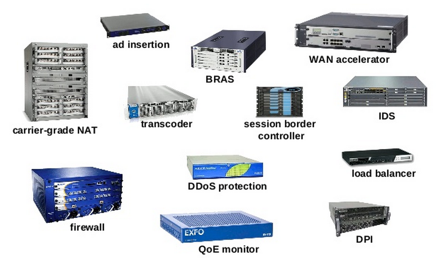 Middleboxes are highly specialized devices that add complexity