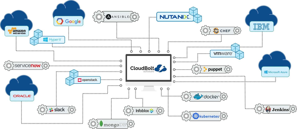 cloudbolt_map_clear